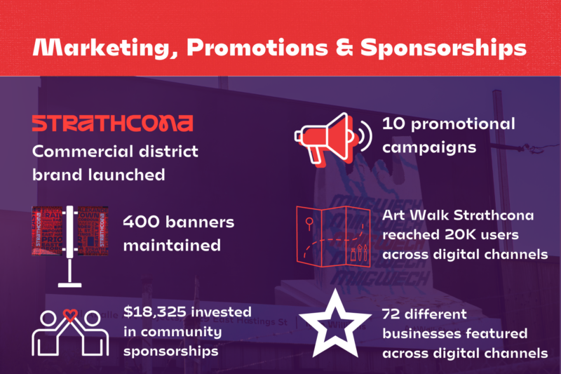 Marketing and Promotions Highlight