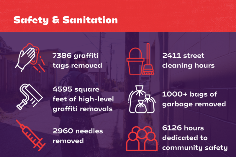 Safety and Sanitation Highlight